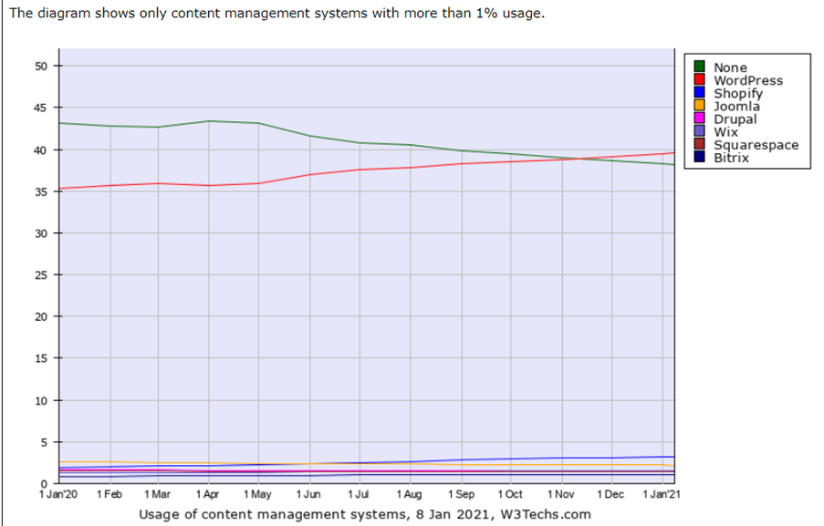 WordPress-most-popular-content-management-system-for-websites-and-blogs