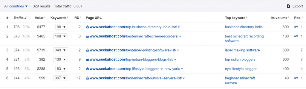 Best-SeekaHost-Articles-Ranking-at-top-bringing-in-hundreds-of-readers