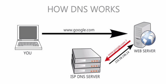 dns works
